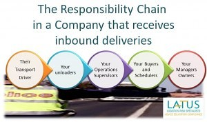 Chain of Responsibility for Companies Receiving Deliveries