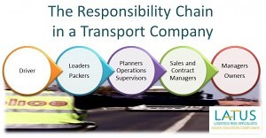 Chain of Responsibility Transport company