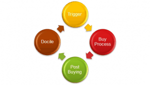 buying process triggers